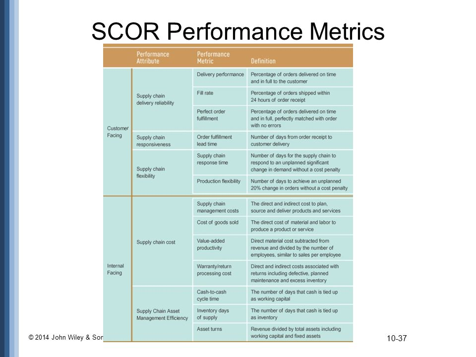 SCOR Performance Metrics