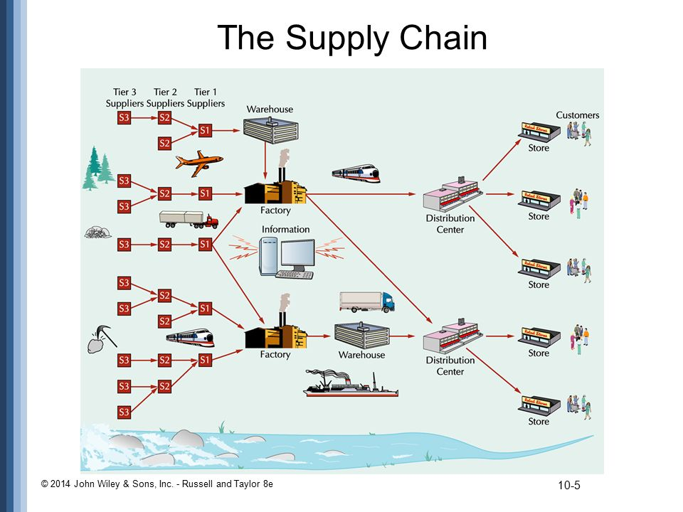 The Supply Chain © 2014 John Wiley & Sons, Inc. - Russell and Taylor 8e
