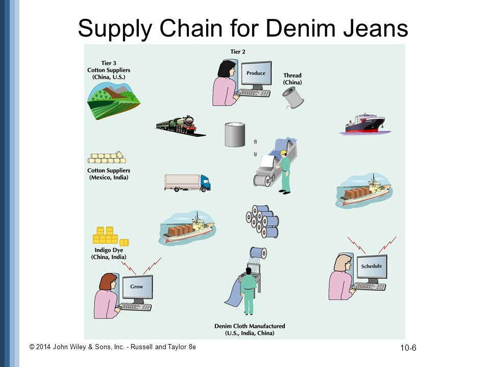 Supply Chain for Denim Jeans