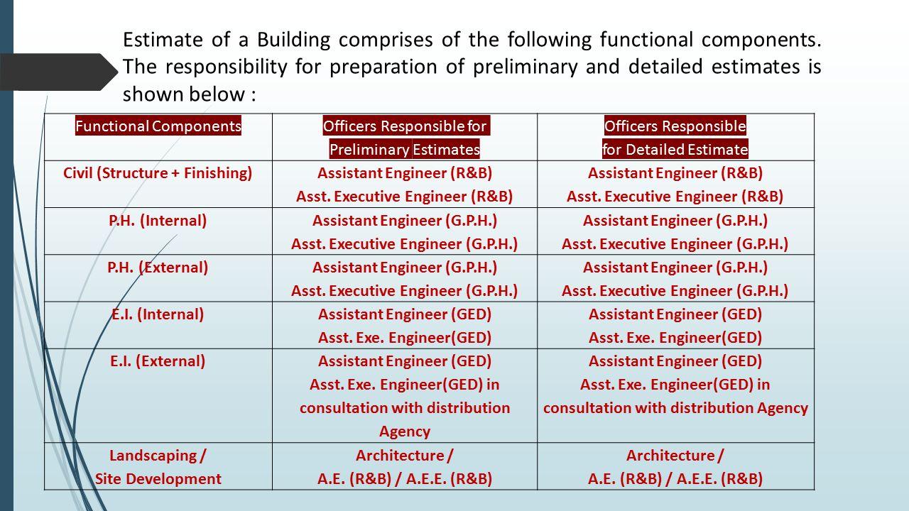 PRESENTATION ON PREPARATION OF ESTIMATE OF BUILDING BY Er