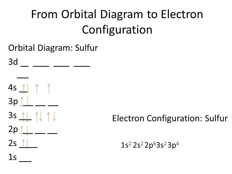 Sulfur Orbital Diagram Shell Diy Enthusiasts Wiring Diagrams