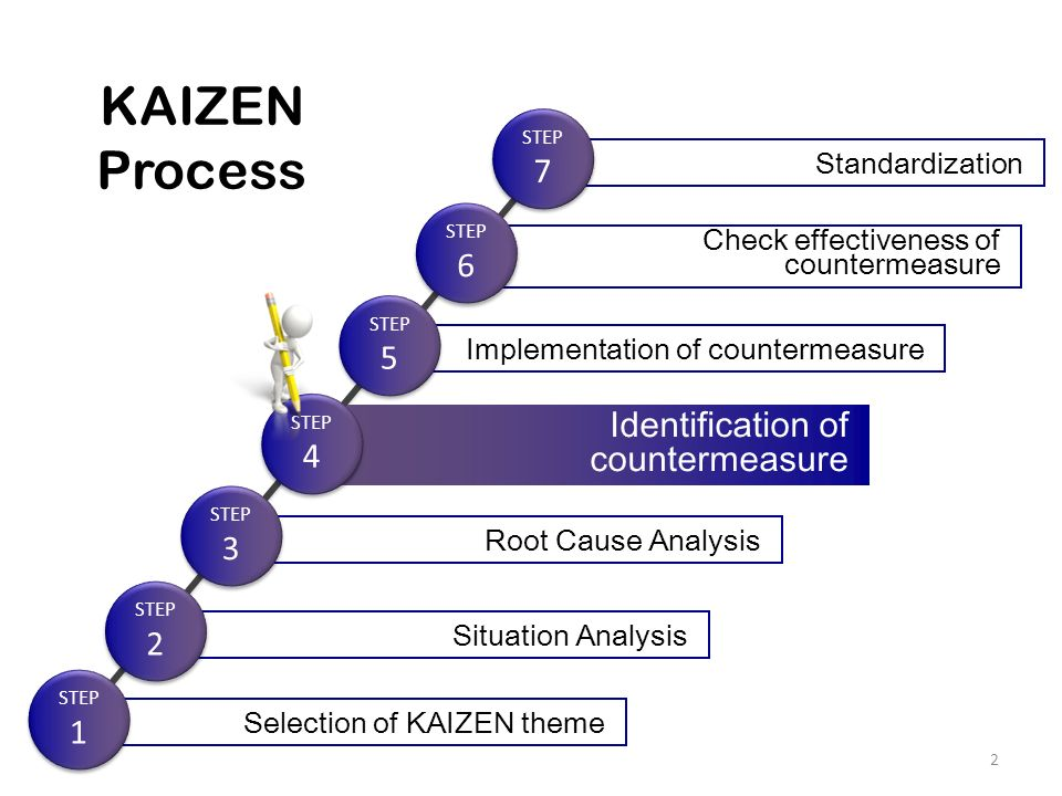 Objectives of the session ppt video online download 3 kaizen ccuart Gallery
