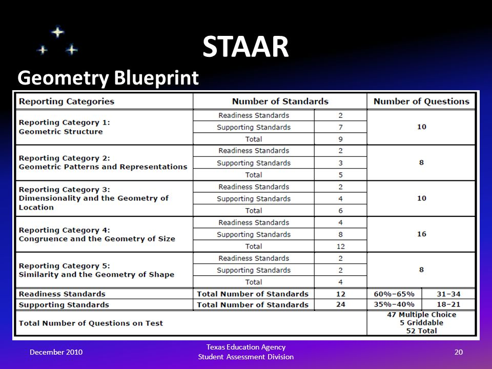 Tea student assessment update on mathematics ppt download 20 staar malvernweather Images