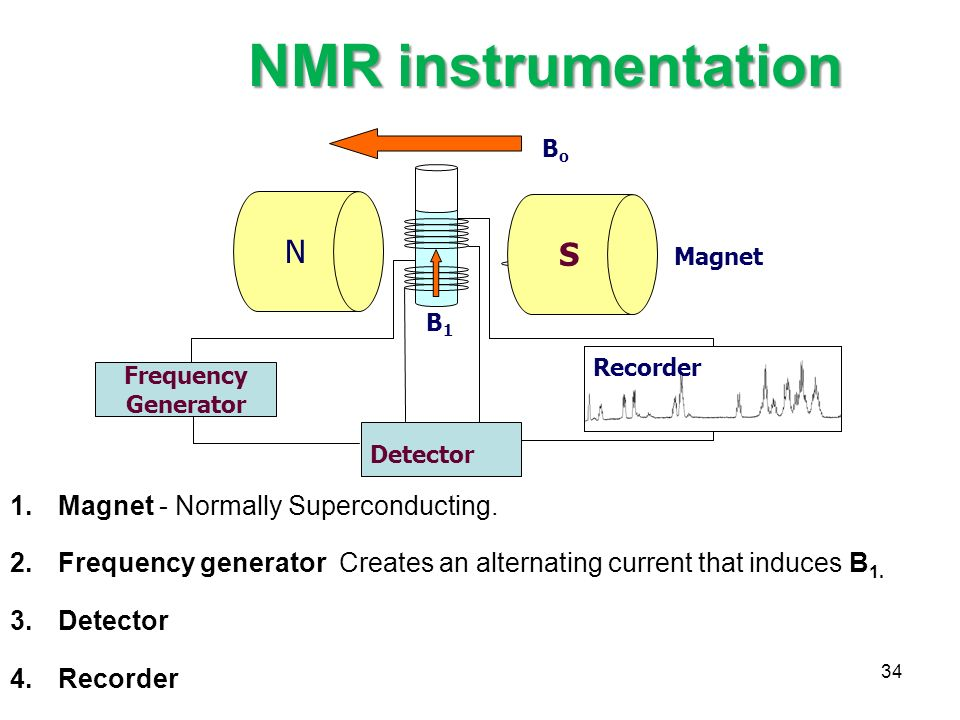 Nuclear Magnetic Resonance Ppt Video Online Download