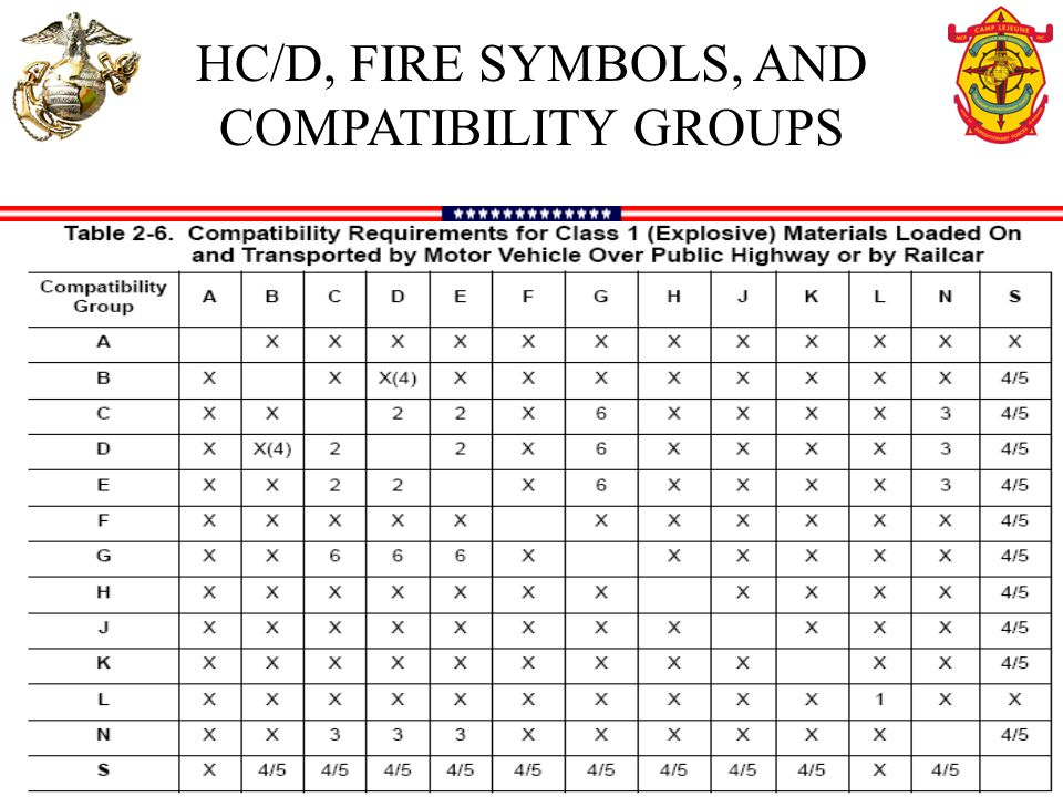 Hazard classdivision hcd fire symbols and compatibility groups 20 hcd fire symbols and compatibility groups ccuart Image collections