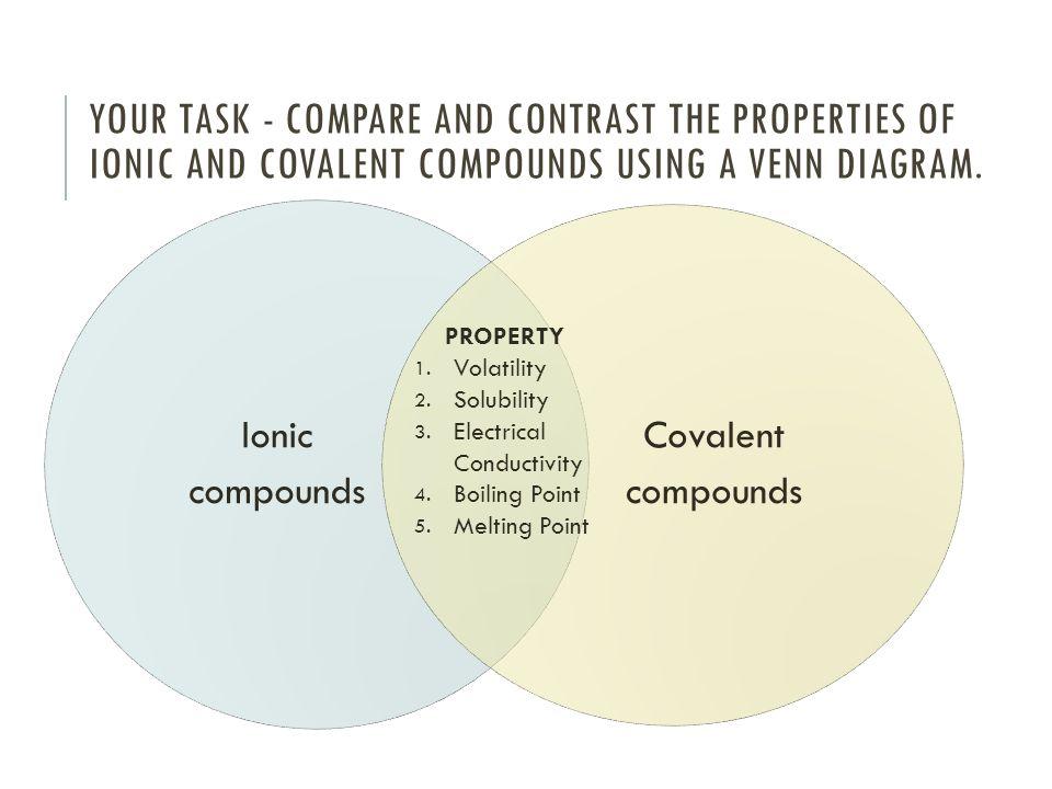Triple Venn Diagram Macromolecules Online Schematic Diagram