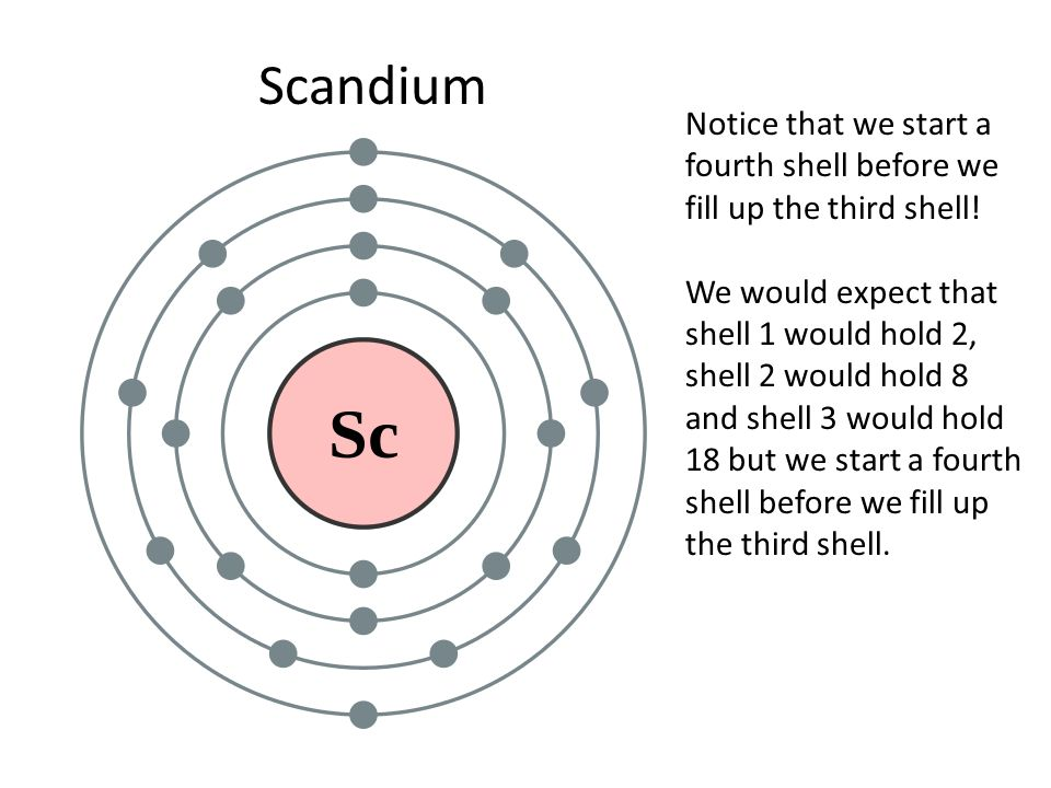 Scandium Electron Dot Diagram Block And Schematic Diagrams
