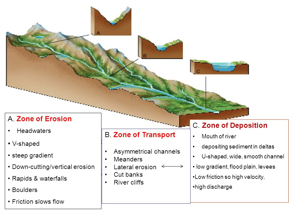 River Erosion And Deposition Diagram All Kind Of Wiring Diagrams