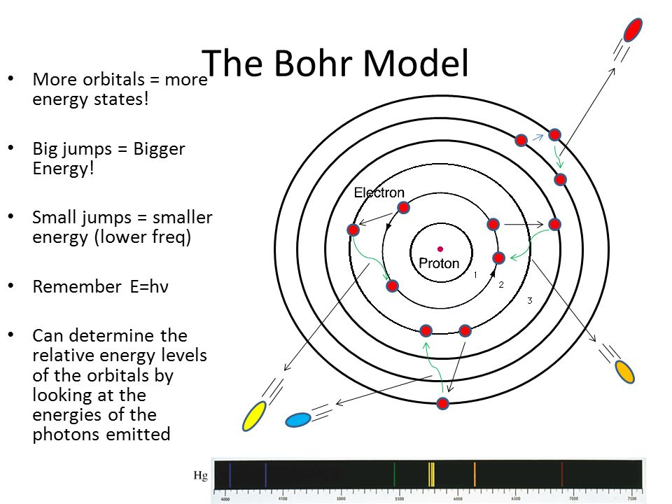 The bohr model ppt video online download the bohr model more orbitals more energy states ccuart Image collections