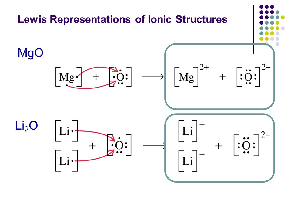 Lewis diagram for li2o simple electronic circuits unit 7 bonding molecular geometry ppt video online download rh slideplayer com li2o in water lewis structure for li2o ccuart Choice Image