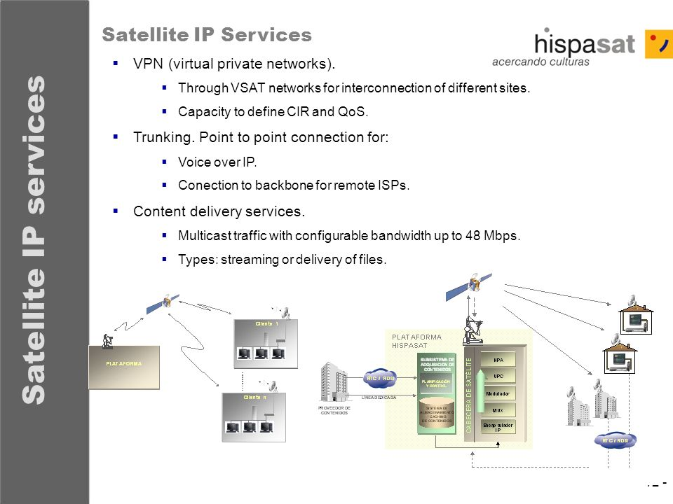 Satellite IP services Satellite IP Services