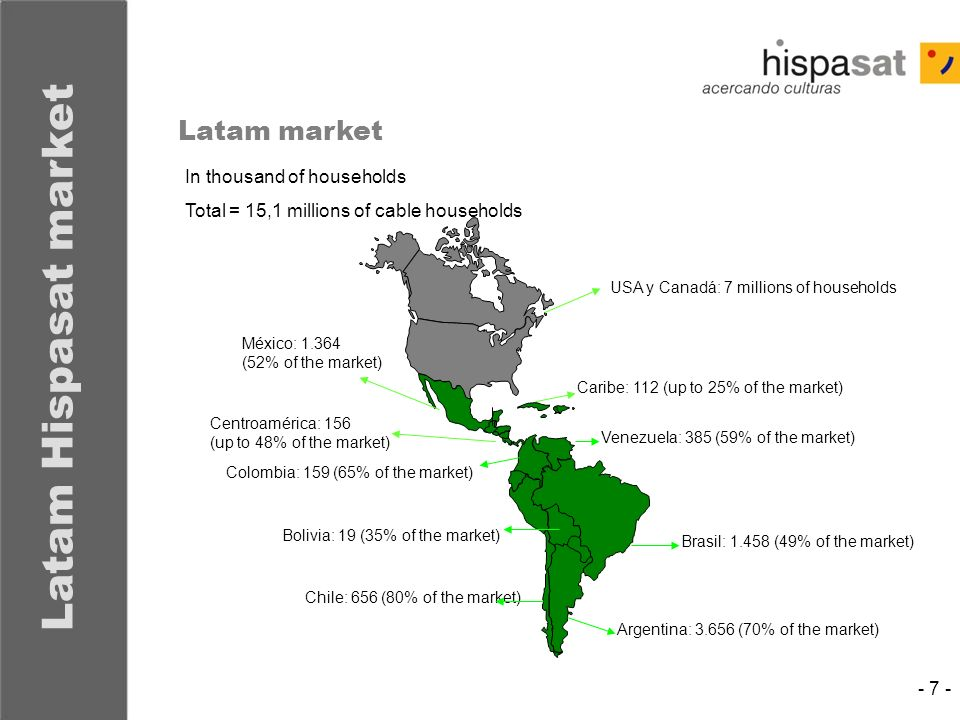 Latam Hispasat market Latam market In thousand of households