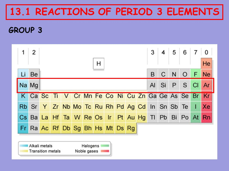 13 1 Reactions Of Period 3 Elements Ppt Download