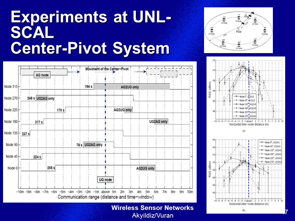 Experiments at UNL-SCAL Center-Pivot System