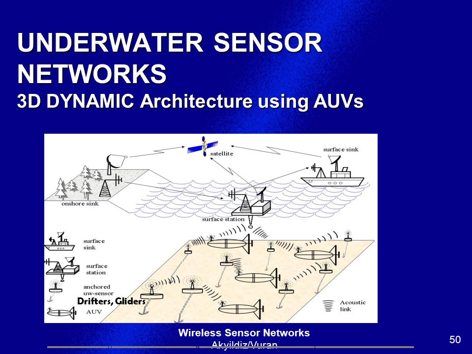 UNDERWATER SENSOR NETWORKS 3D DYNAMIC Architecture using AUVs