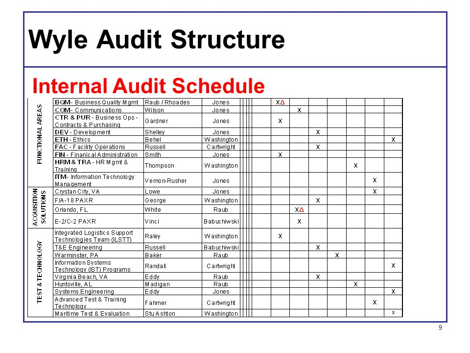 Internal Audits A Management Tool Ppt Video Online Download