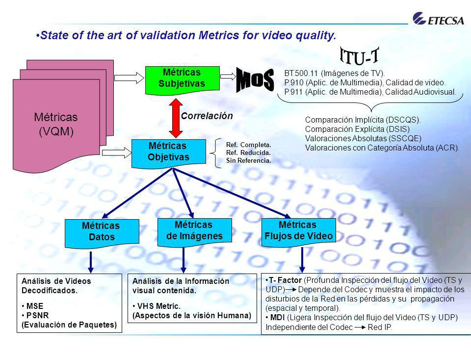 State of the art of validation Metrics for video quality.