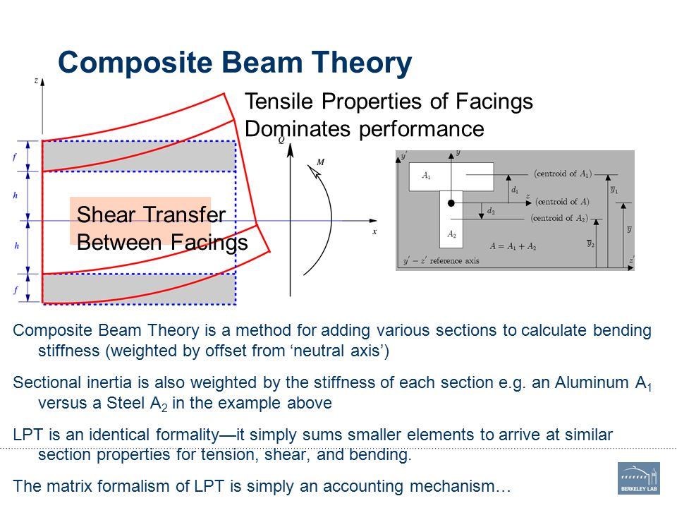 Carbon Fiber Laminate Theory (Laminated Plate Theory) - ppt