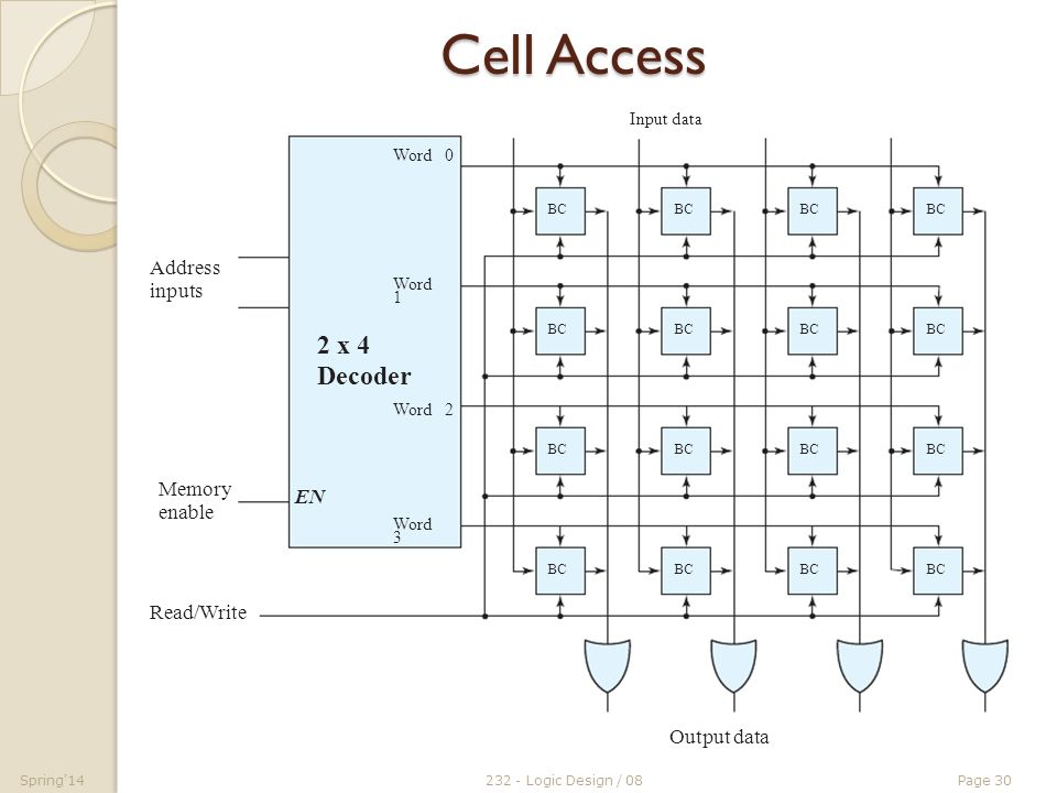 memory and programmable logic ppt download rh slideplayer com