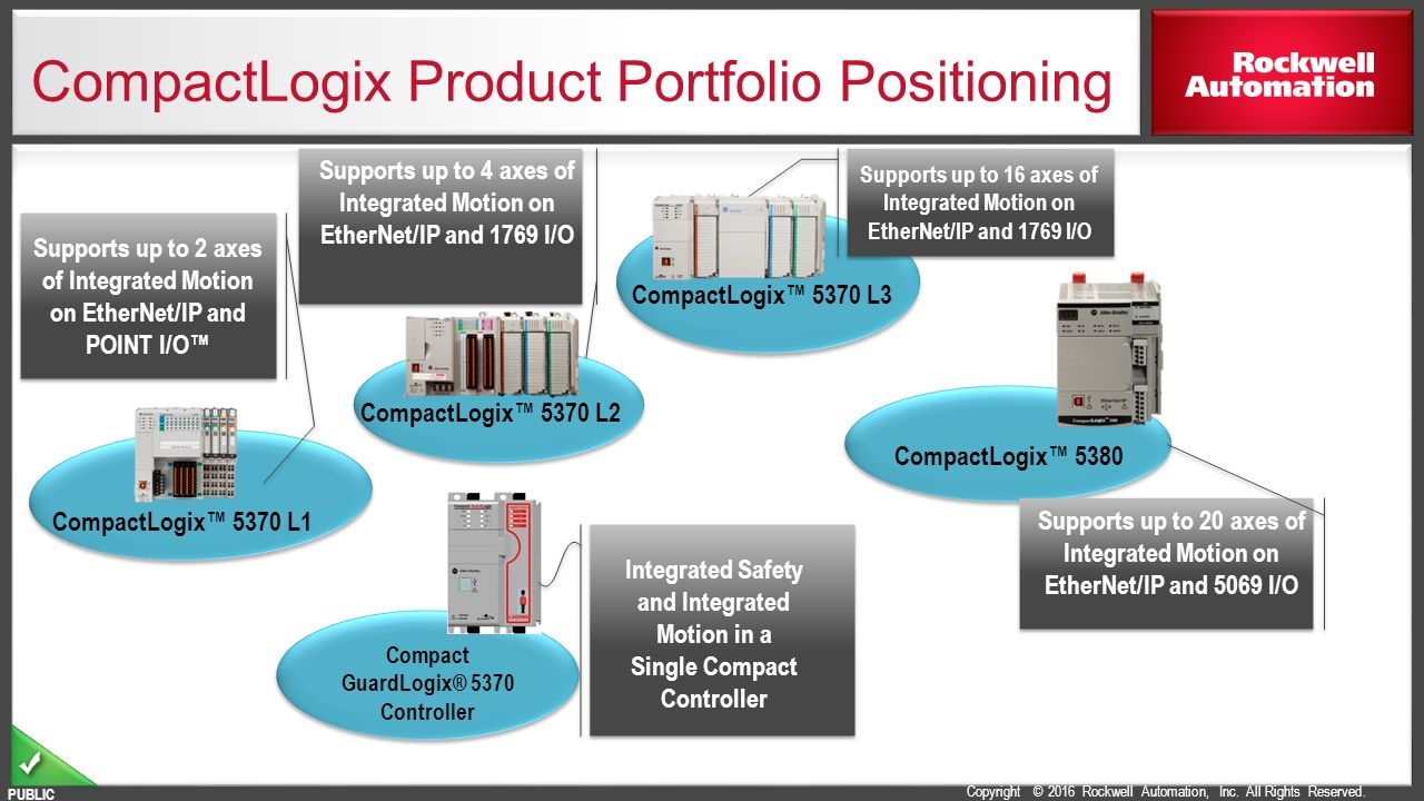 compactlogix l3 wiring diagram wiring diagram compactlogix controllers portfolio ppt video online basic electrical wiring diagrams compactlogix l3 wiring diagram