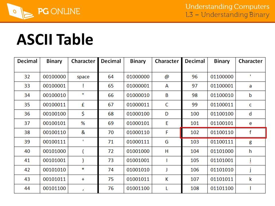 Conversion Ascii Table Binary Wwwpicsbudcom