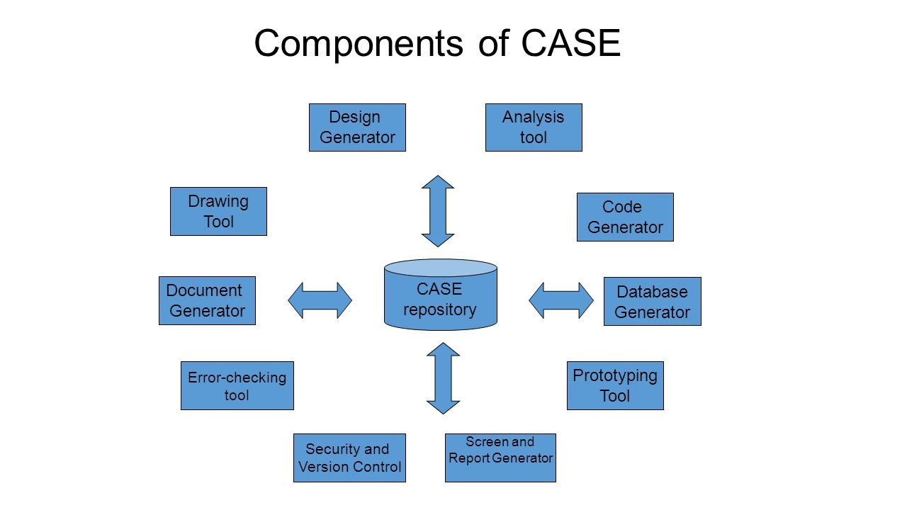 CASE Tools and their Effect on Software Quality - ppt video online ...