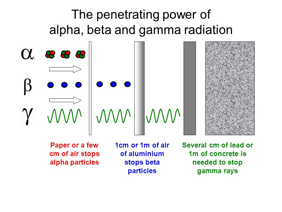 Visible, not gamma radiation penetration you