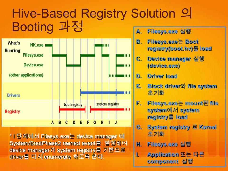 Hive-Based Registry Solution 의 Booting 과정