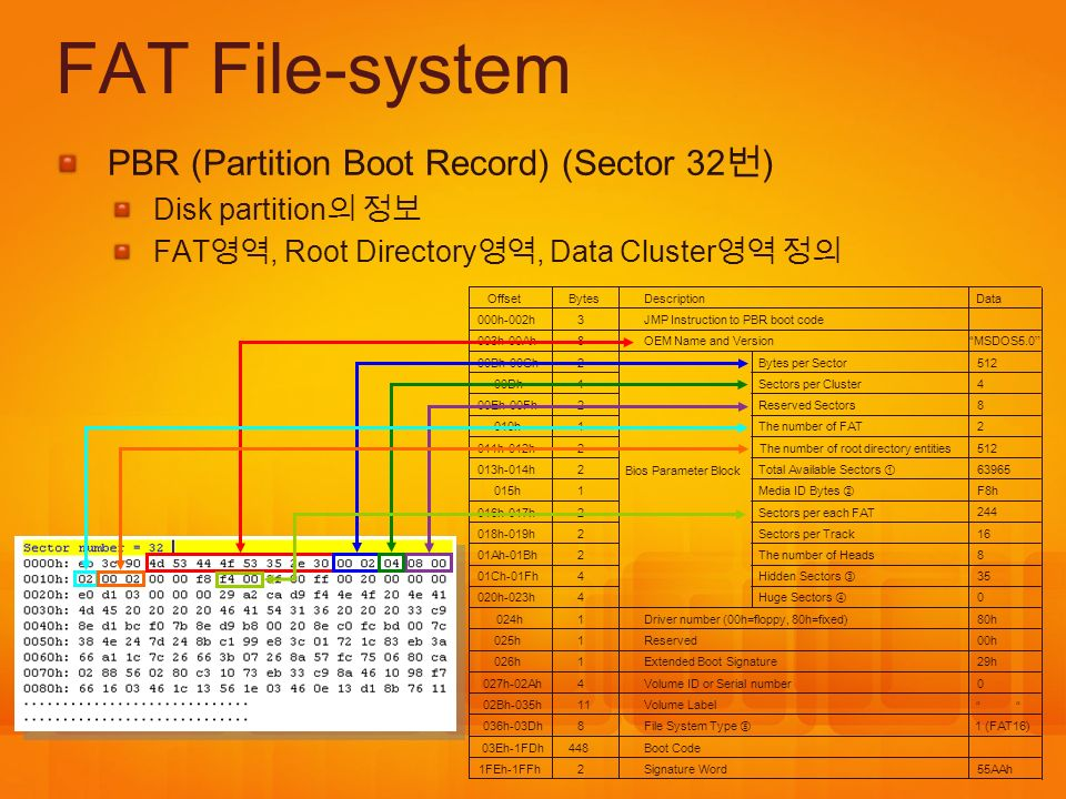 FAT File-system PBR (Partition Boot Record) (Sector 32번)
