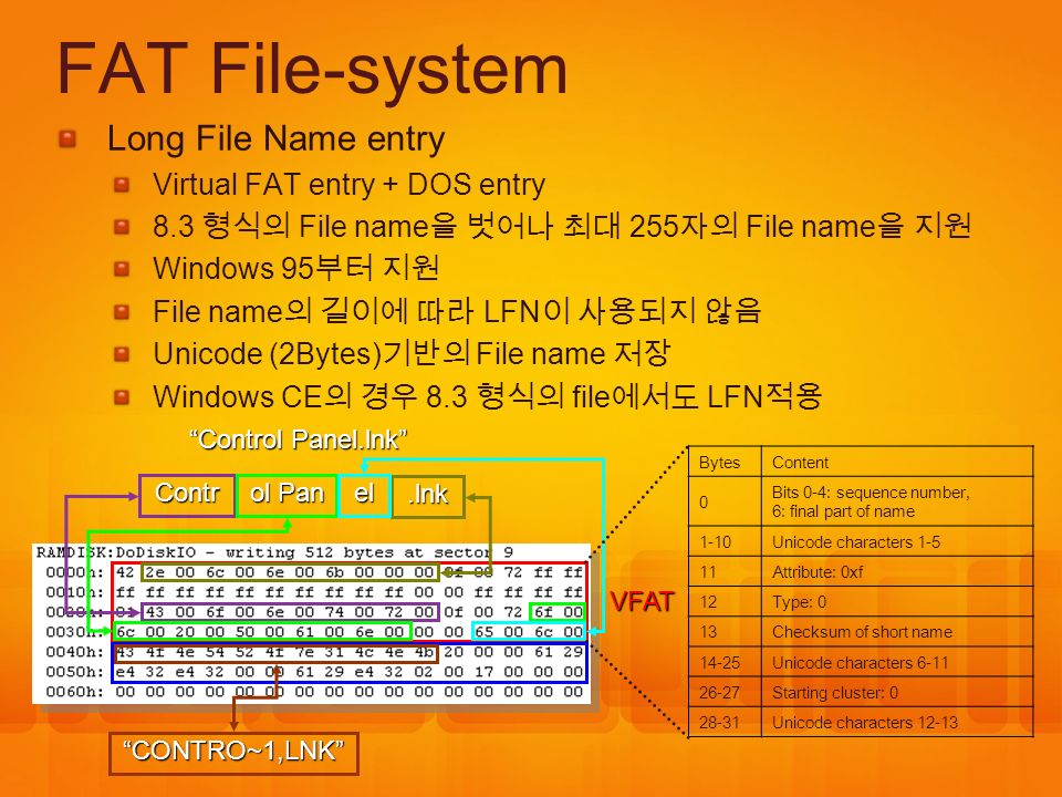 FAT File-system Long File Name entry Virtual FAT entry + DOS entry