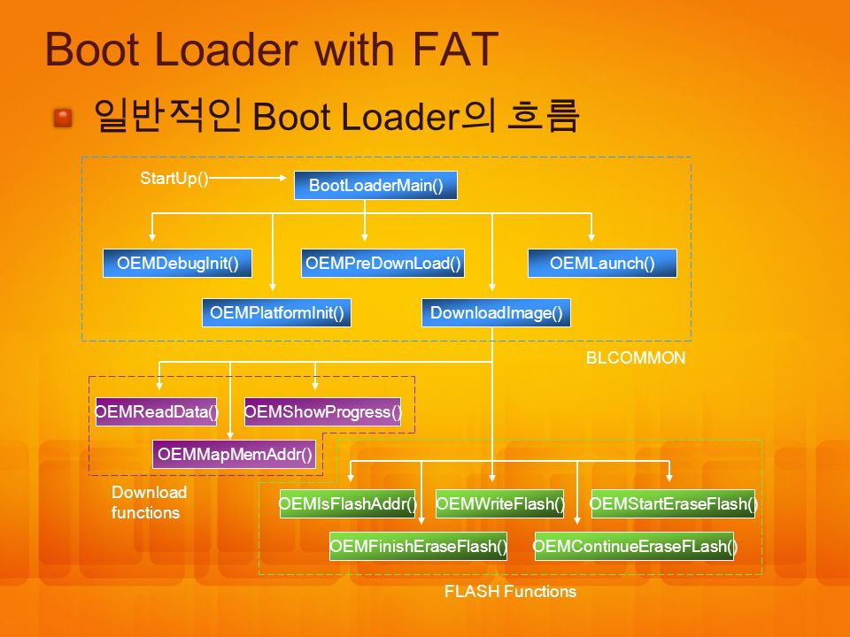 Boot Loader with FAT 일반적인 Boot Loader의 흐름 StartUp() BootLoaderMain()