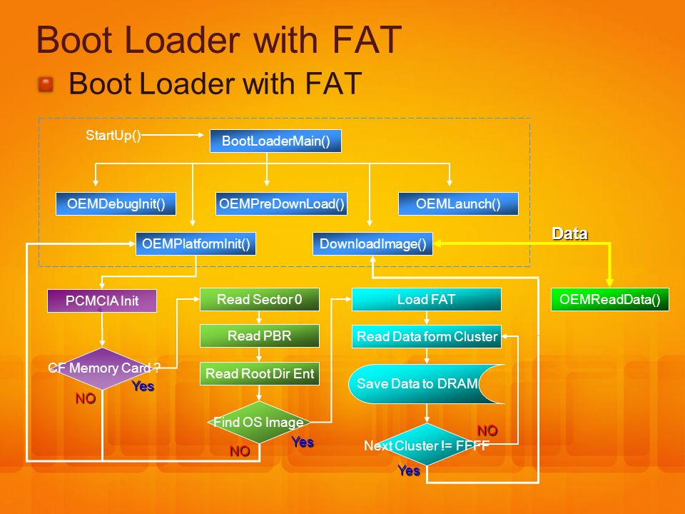 Boot Loader with FAT Boot Loader with FAT Data StartUp()