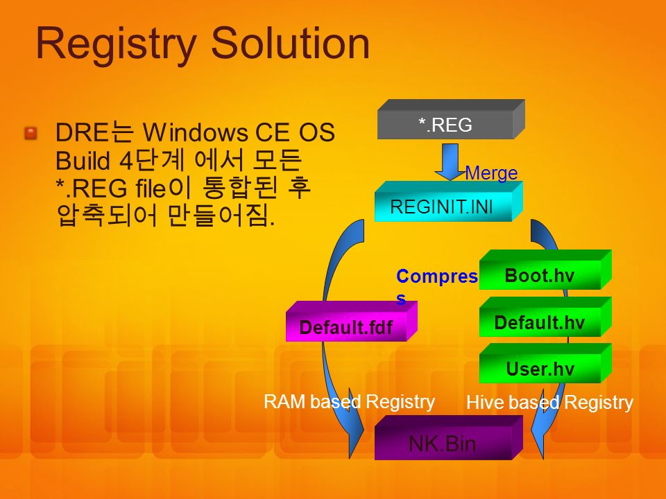 Registry Solution *.REG. DRE는 Windows CE OS Build 4단계 에서 모든 *.REG file이 통합된 후 압축되어 만들어짐. Merge. REGINIT.INI.