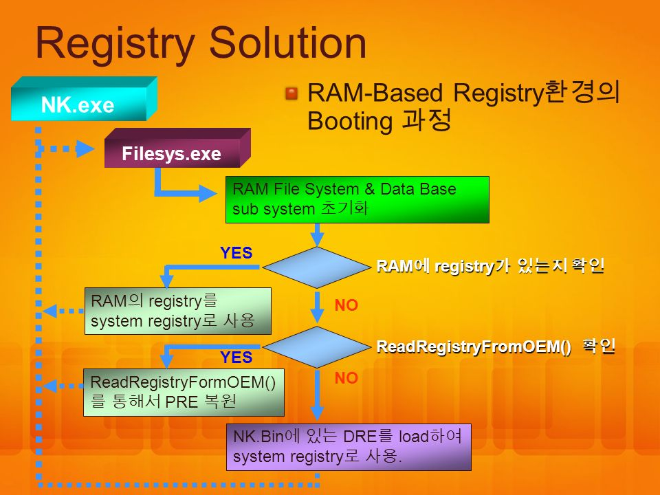 Registry Solution RAM-Based Registry환경의 Booting 과정 NK.exe Filesys.exe
