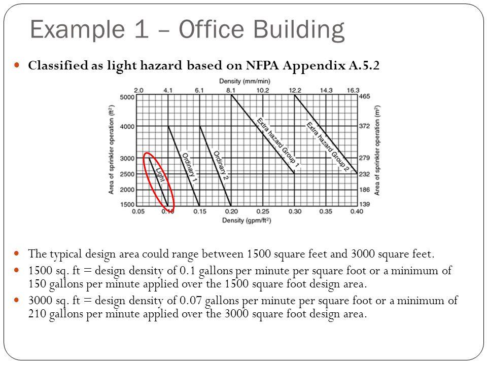Sprinkler Design Fse 221 Fire Protection Systems Ppt Video Online Download
