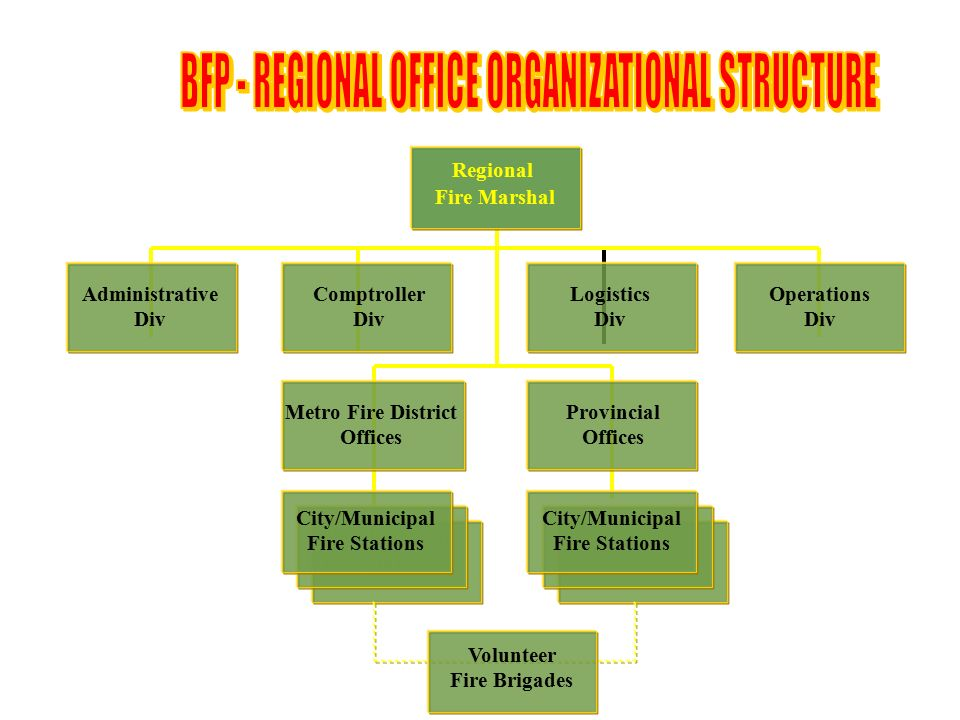BFP   REGIONAL OFFICE ORGANIZATIONAL STRUCTURE