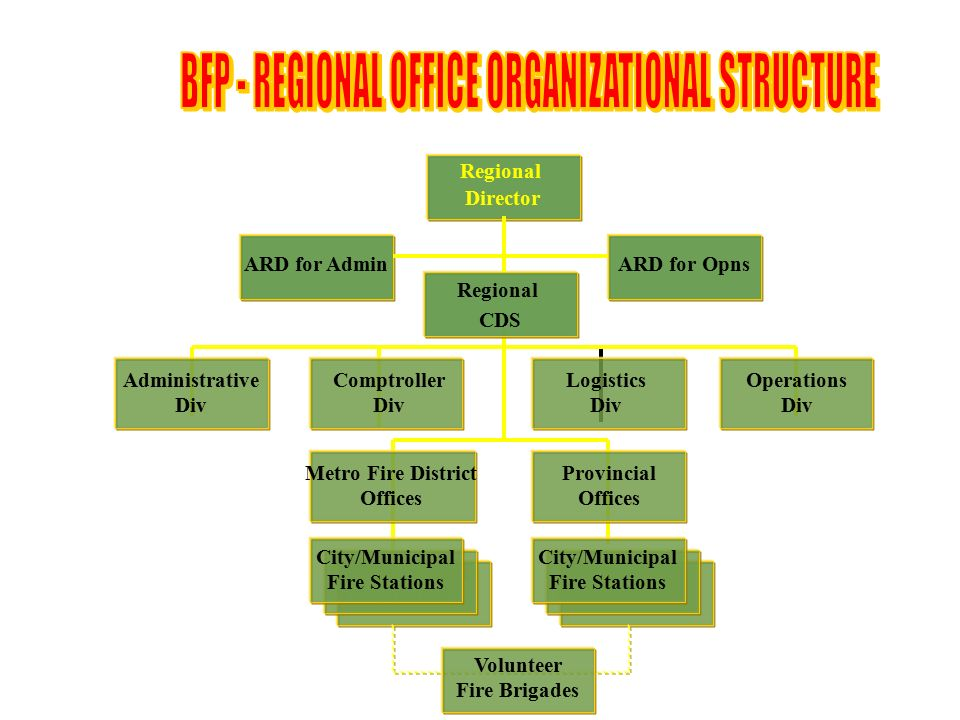Bureau Of Fire Protection Ppt Video Online Download
