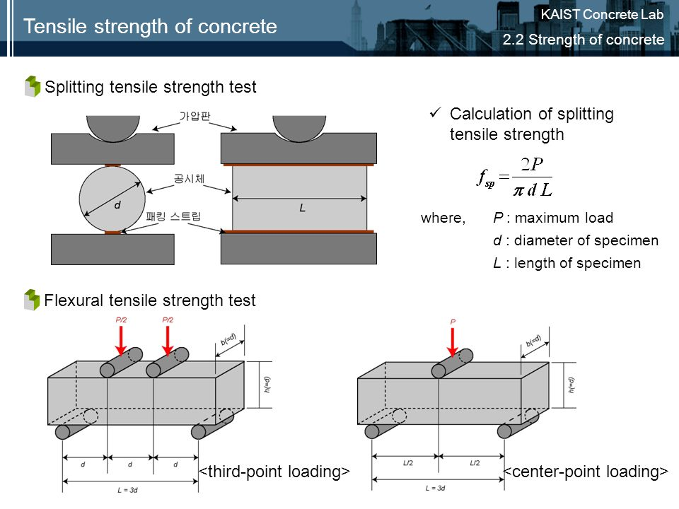 Tensile strength of concrete - ppt video online download