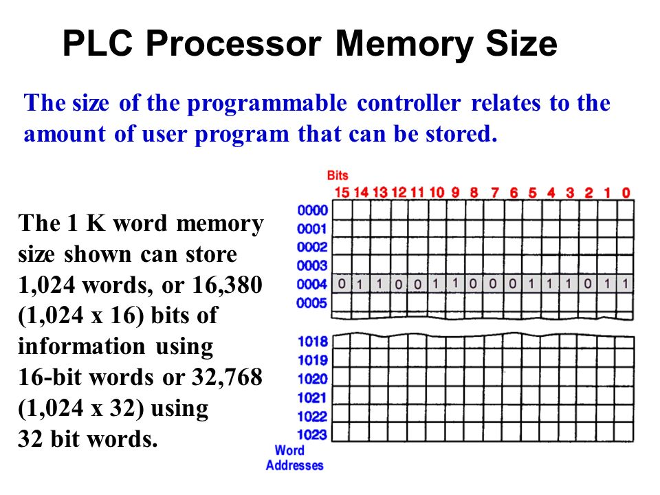 Programmable Logic Controller - ppt download