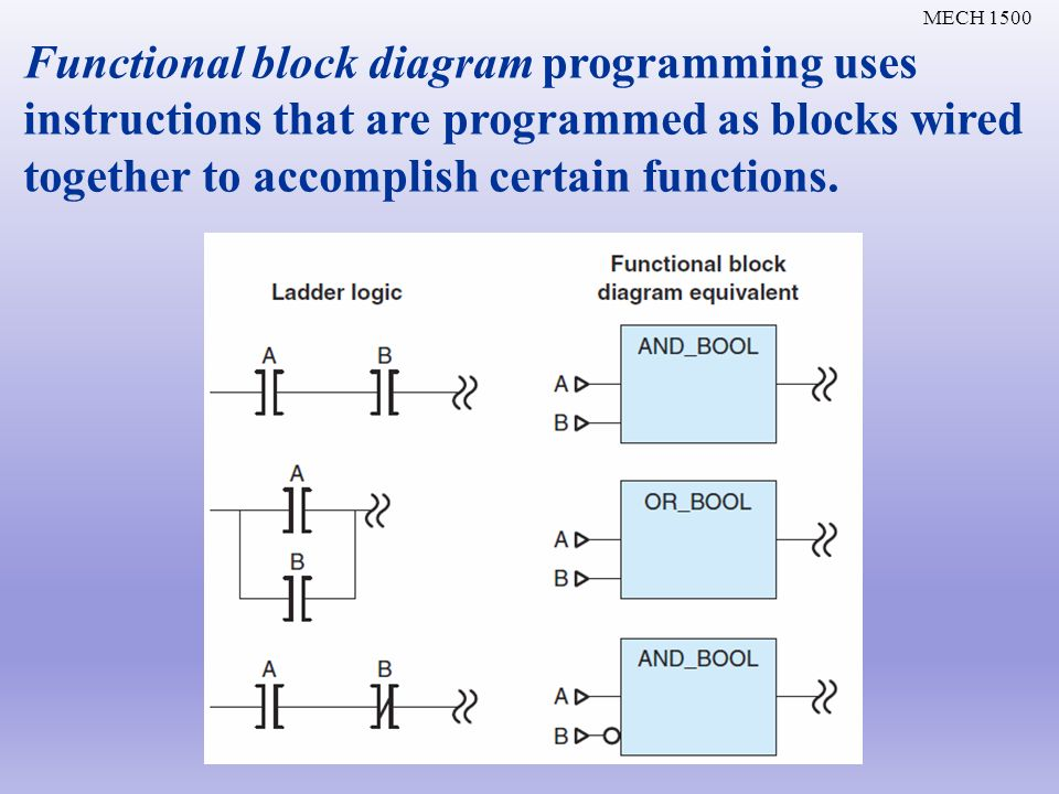 Chapter ppt video online download 26 functional block diagram programming uses instructions that are programmed as blocks wired together to accomplish certain functions ccuart Image collections