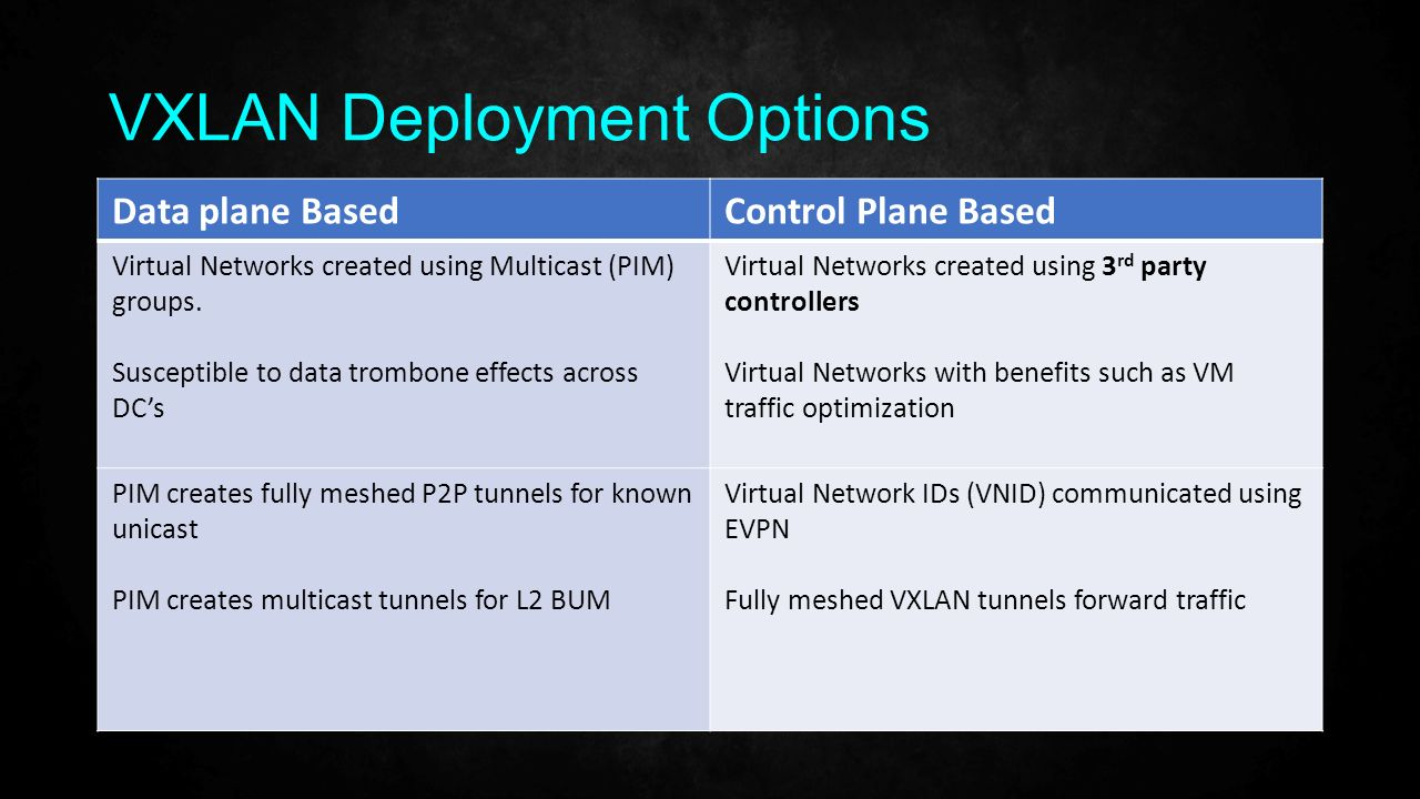 EVPN: Or how I learned to stop worrying and love the BGP - ppt video