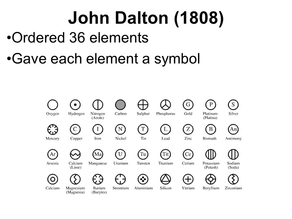 The history of the periodic table ppt video online download 2 john dalton 1808 ordered 36 elements gave each element a symbol urtaz Images