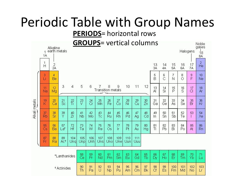 Do now define an element ppt video online download periodic table with group names urtaz Images