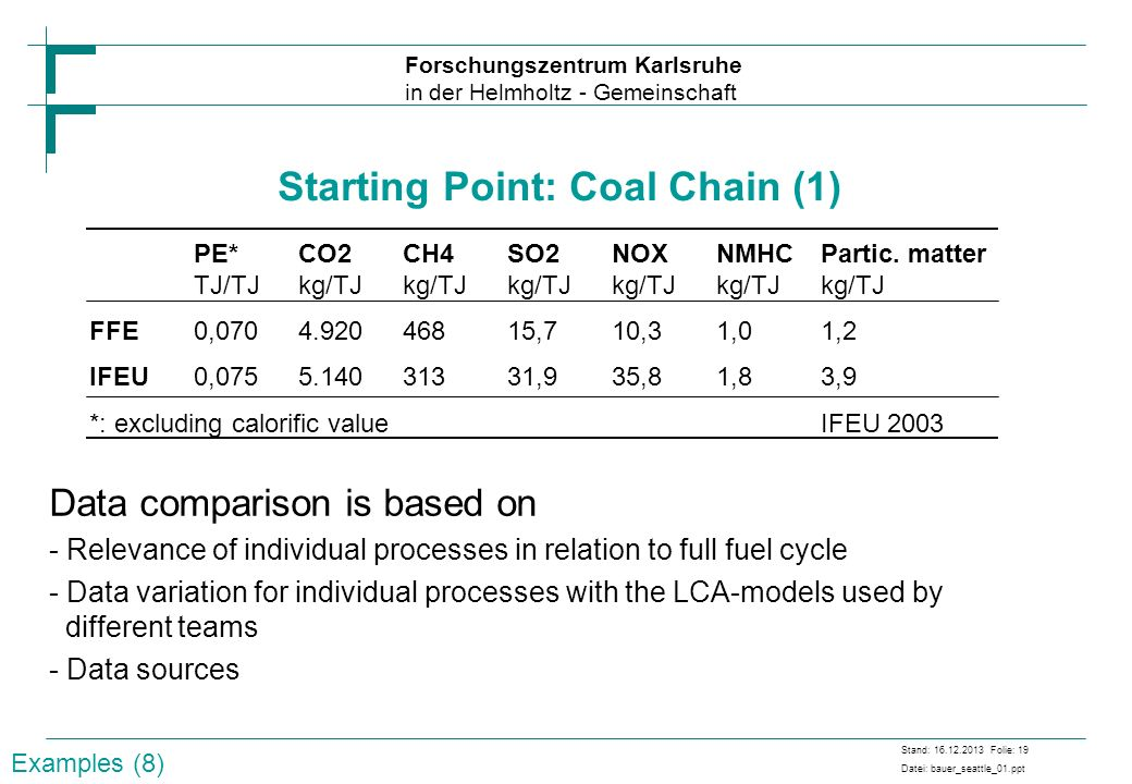 Starting Point: Coal Chain (1)