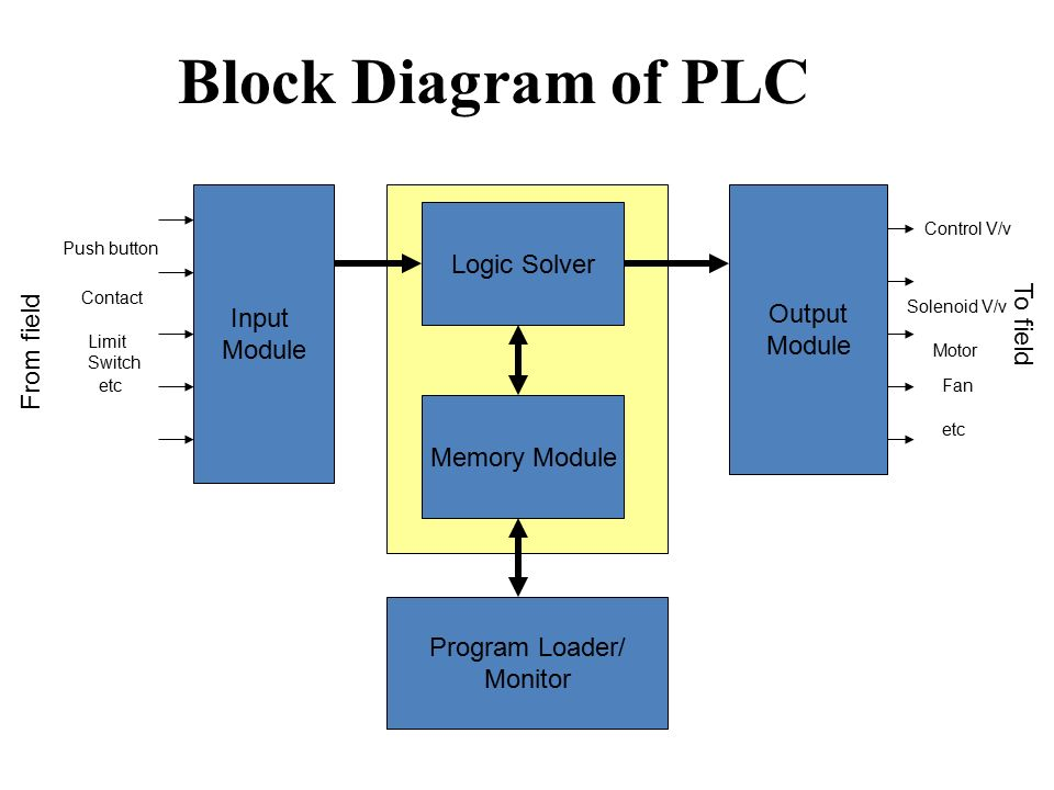 Presentation on project work automatic bottle filling system using block diagram of plc logic solver input output module module cheapraybanclubmaster Images