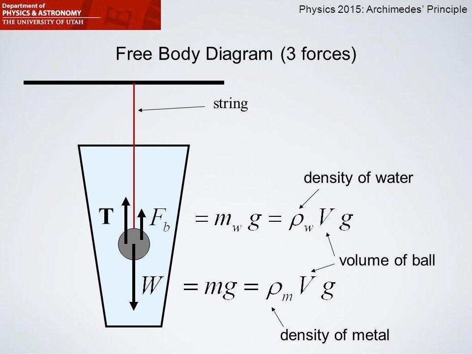 Free Body Diagram Ball Metal Electrical Drawing Wiring Diagram