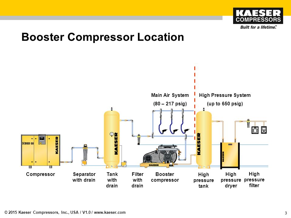 Booster Compressors The Rotary Screw Market Is Our Bread