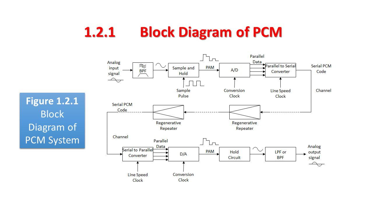 17 Block Diagram ...