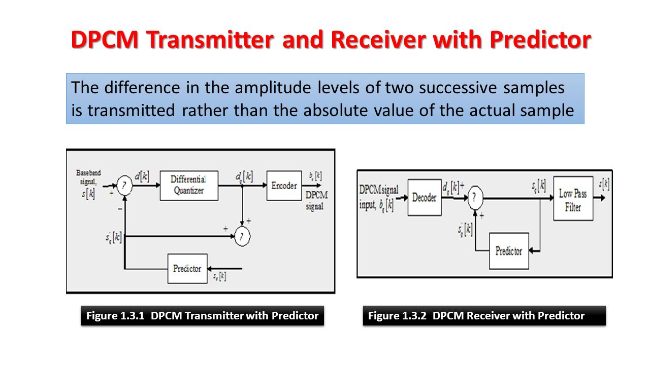 Chapter 1 Pcm And Delta Modulation Demodulation Ppt Video Transmitter Block Diagram Dpcm Receiver With Predictor