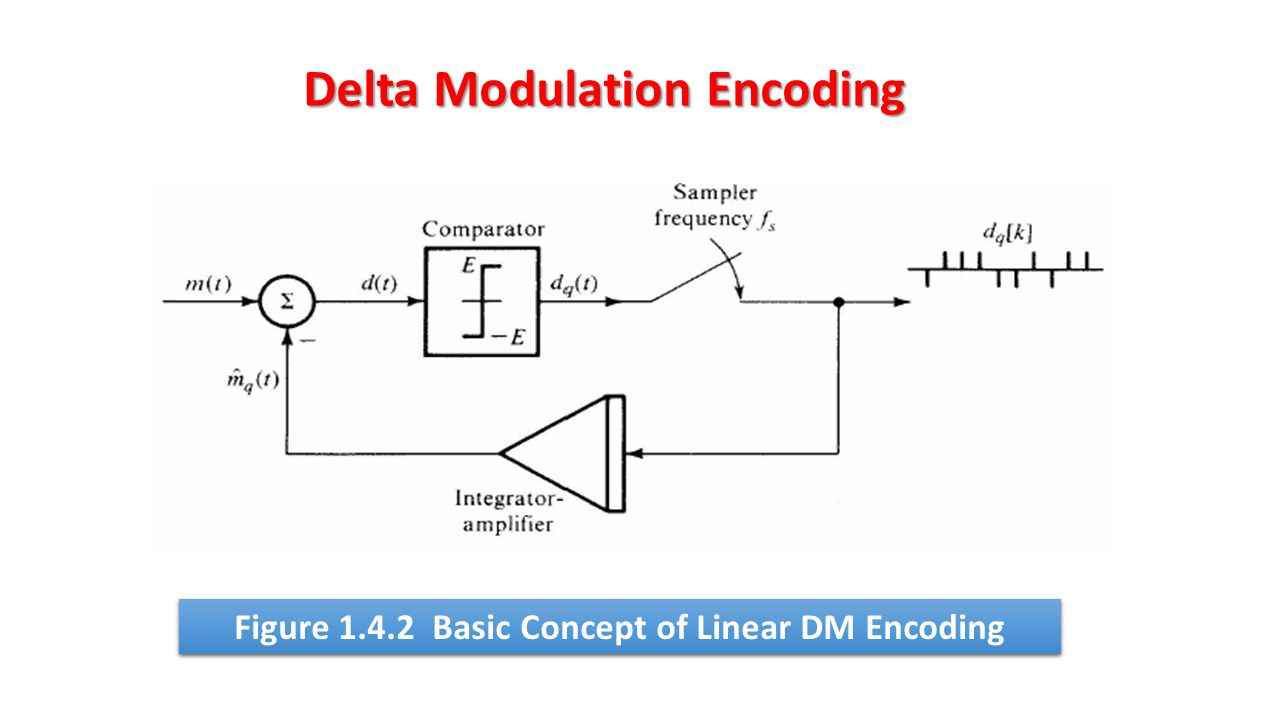 Chapter 1 Pcm And Delta Modulation Demodulation Ppt Video Figure Transmitter Block Diagram 30 Encoding